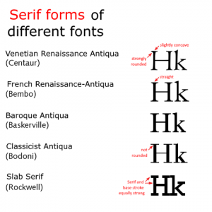 Which logo font suits your brand?